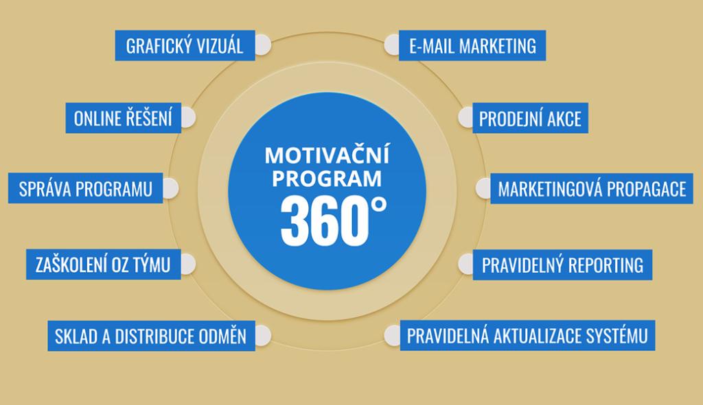 10 důležitých kroků aneb  Motivační program 360°