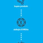 EVROfest - kroky motivačního programu