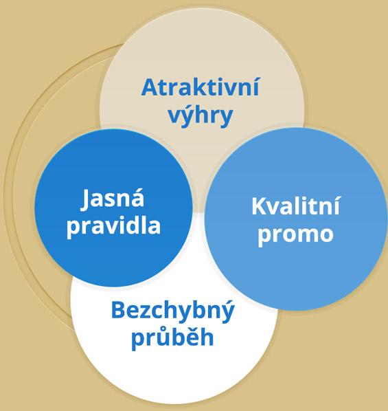 4 základní prvky úspěšné spotřebitelské soutěže