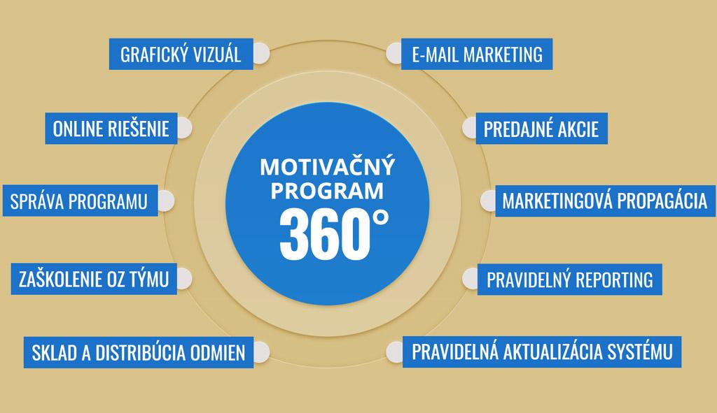 10 dôležitých krokov alebo  Motivačný program 360°